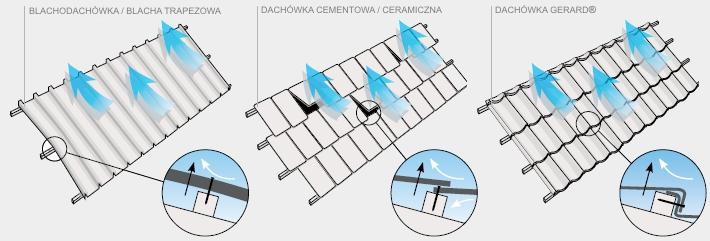 Powłoka Zincalume® - odp. na wiatry i zjaw. atmosf. rys.1
