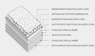 Powłoka Zincalume - gwarantowany długi okres eksploatacji